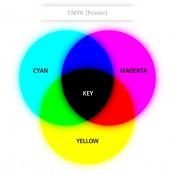 Das CMYK-Farbmodell